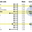Central banks cutting rates