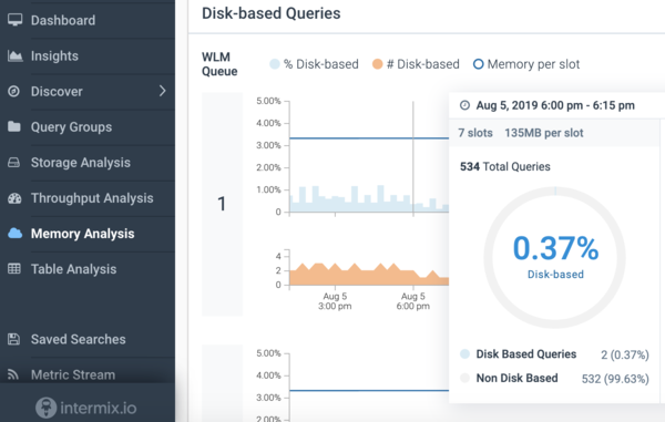 How to Fix Disk-based Queries and High Disk Usage in Amazon Redshift - intermix.io