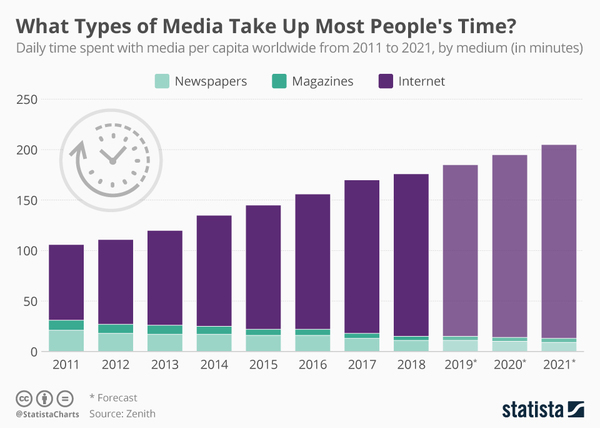 Your time on media - Credit: Statista