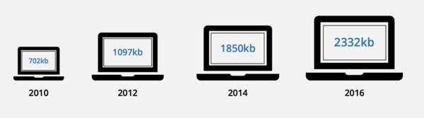 El tamaño de las páginas web no ha dejado de aumentar desde entonces...