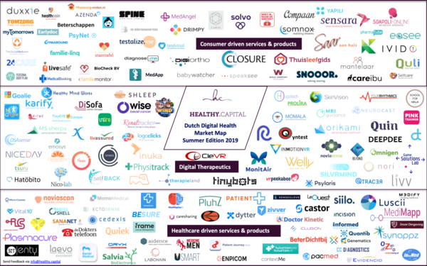 Dutch Digital Health Market Map 2019 Summer Edition