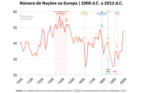 Número de células nacionais na Europa. Série agregada em quartos de século(25 anos). Dados ausentes para o intervalo 1850-1900.
