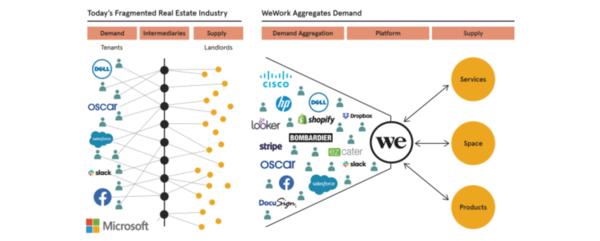 Teoria da agregação de demanda. Imagem do prospecto do IPO do WeWork.