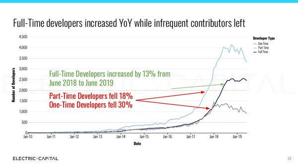 Source: https://medium.com/@ElectricCapital/electric-capital-developer-report-h1-2019-7d836d68fecb