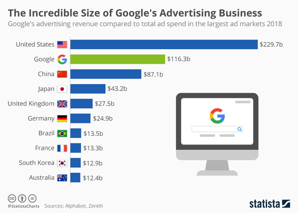 How big Google's advertising business is - Credit: Statista