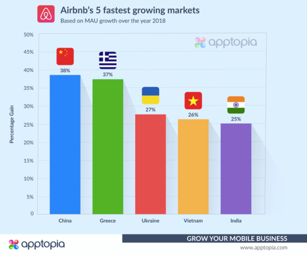 Airbnb's fastest growing markets in 2018 - Credit: Apptopia