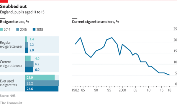 Fears that too many British teenagers are using e-cigarettes may be overblown