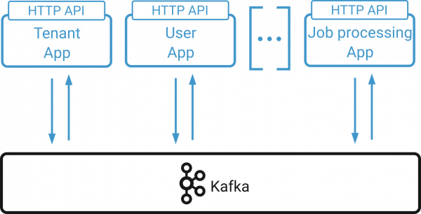 Building Systems with Transactions Using Apache Kafka