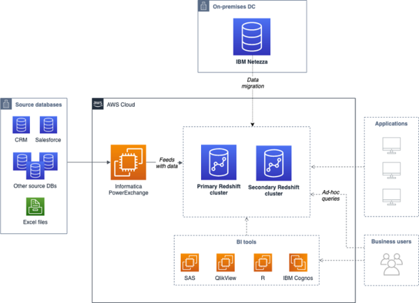 How to Migrate a Large Data Warehouse from IBM Netezza to Amazon Redshift with no Downtime | Amazon Web Services