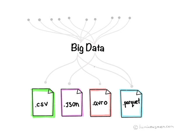 Big Data File Formats