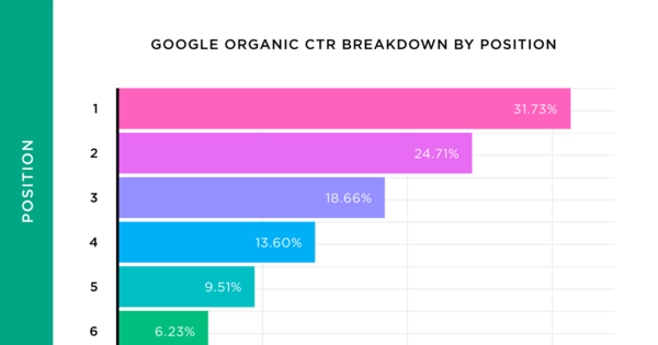 We analyzed 5 million Google Search Results Here's What We Learned About Organic Click Through Rate