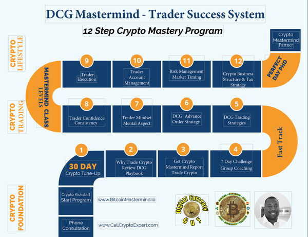 DCG Trading Process - Step By Step - Learn How To Trade!