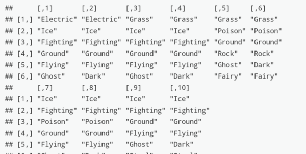 What Types Should You Have on Your Pokémon Team? Efficient Simulation with Matrices in R