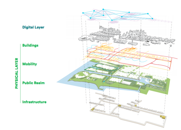 """The physical and digital """"layers"""" of Quayside. (Sidewalk Labs)"""