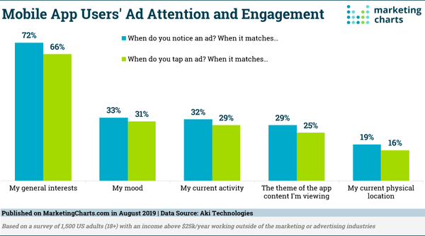 In-App ads are effective when... - Credit: MarketingCharts