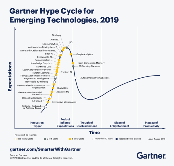 Gartner Hype Cycle no longer shows Conversational AI (because it's mainstream)