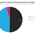 < 1/2 of Google Searches Result in a Click