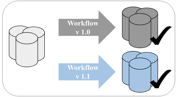 How we built a tool for validating big data workflows