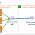 Announcing improved VPC networking for AWS Lambda functions | Amazon Web Services