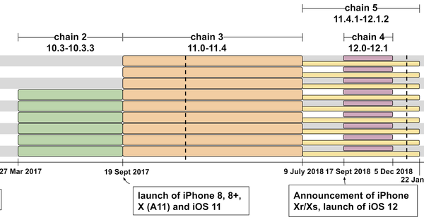 Project Zero: A very deep dive into iOS Exploit chains found in the wild