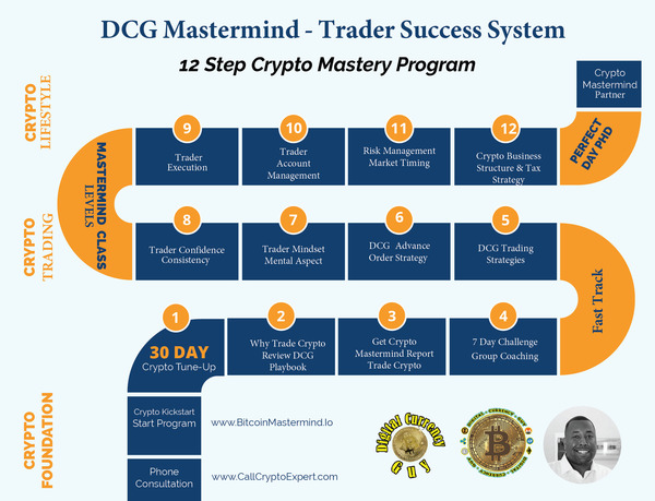 This Is The Crypto Road Map When You Join DCG Mastermind