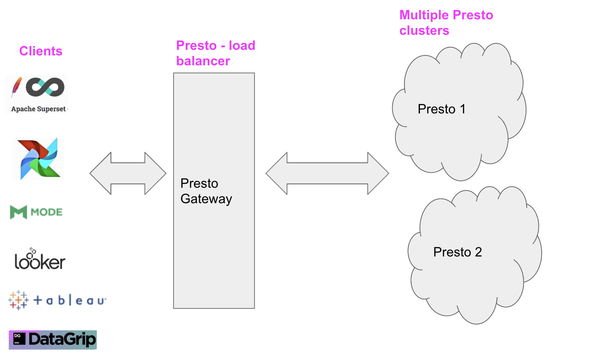 Presto Infrastructure at Lyft - Lyft Engineering