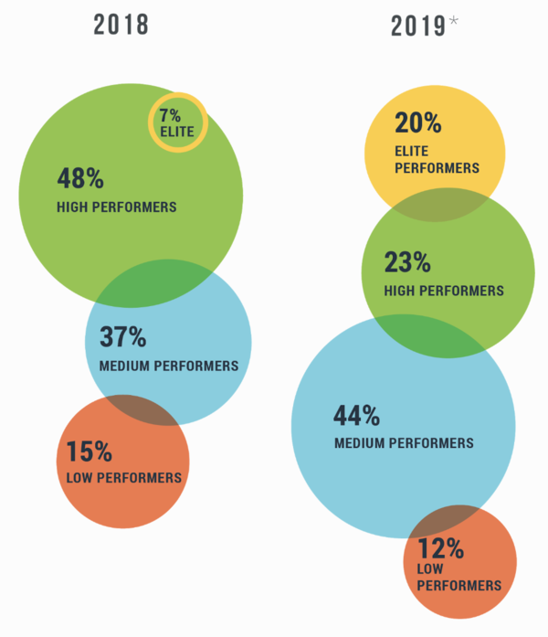 2019 Accelerate State of DevOps Report: How elites drive high performance