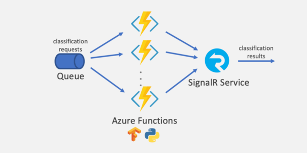 Large-Scale Serverless Machine Learning Inference with Azure Functions - DEV Community 👩‍💻👨‍💻