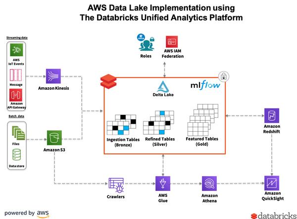 Transform Your AWS Data Lake using Databricks Delta and the AWS Glue Data Catalog Service