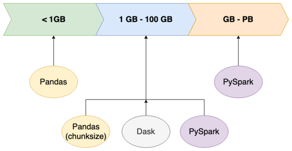 Pandas, Dask or PySpark? What Should You Choose for Your Dataset?