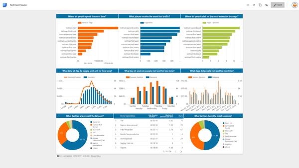 Data Studio Showdown: Dashboards vs Reports