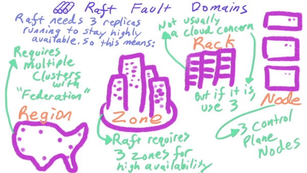 Raft Fault Domains, in Marker Form