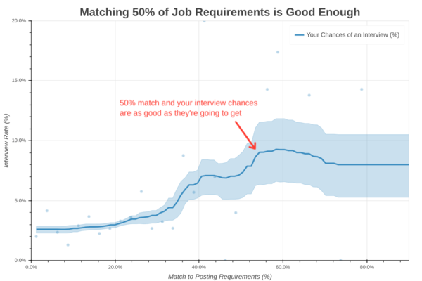 "The Science of the Job Search, Part VII: You Only Need 50% of Job ""Requirements"""