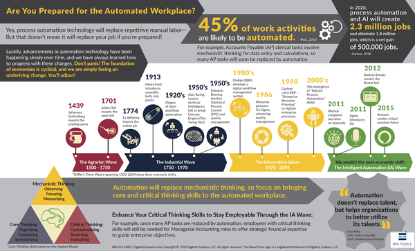 Are You Prepared for the Automated Workplace?