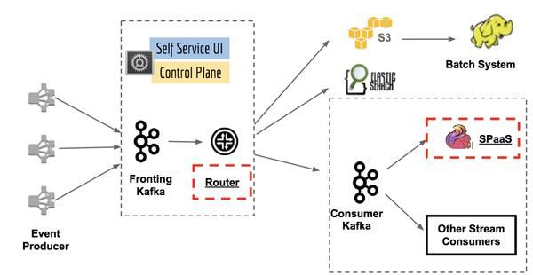 Keystone Real-time Stream Processing Platform - Netflix TechBlog