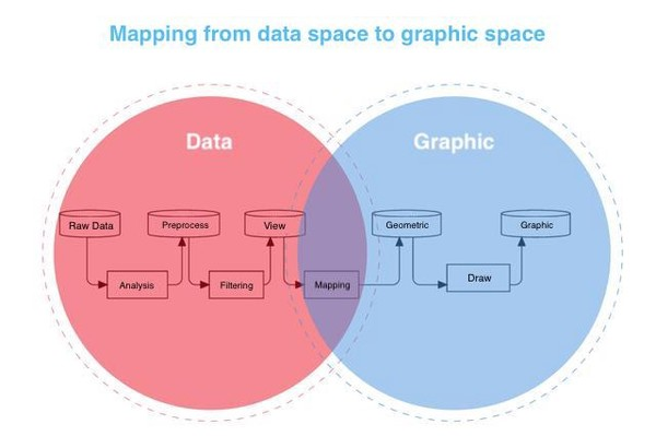 9 Data Visualization Tools That You Cannot Miss in 2019