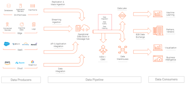 Data Processing Pipelines: An Explainer with Examples