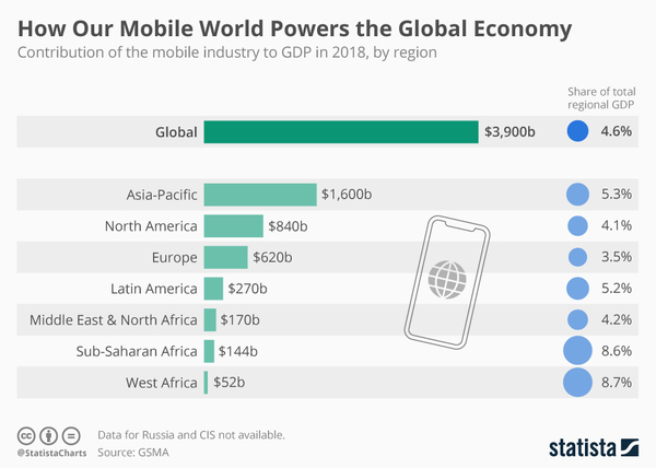 Contribution of Mobile Industry to GDP in 2018 - Credit: Statista/GSMA