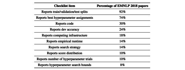 Presence of checklist items across 50 randomly sampled EMNLP 2018 papers that involved modeling experiments (Dodge et al., 2019).