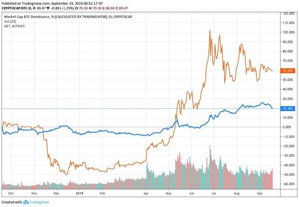 Source: Tradingview.com (Blue line - BTC Price; Orange line - BTC Dominance)