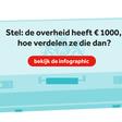 Wat als de overheid maar 1000 euro te verdelen had?