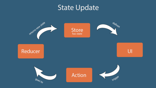 An intro to Redux and how state is updated in a Redux application by Syeda Aimen Batool