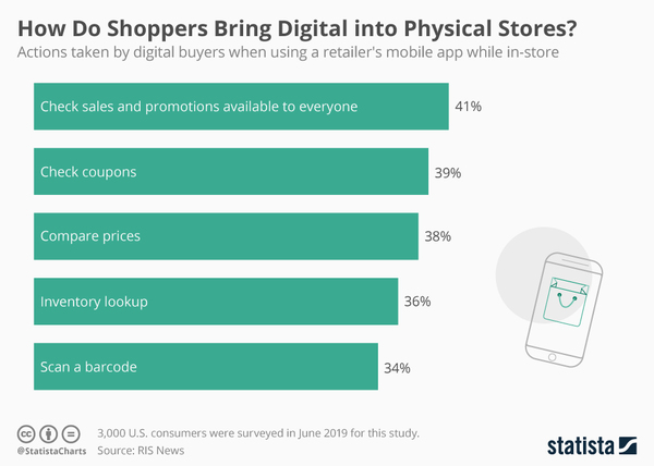 Shopping: Bringing Digital to Physical World - Credit: Statista