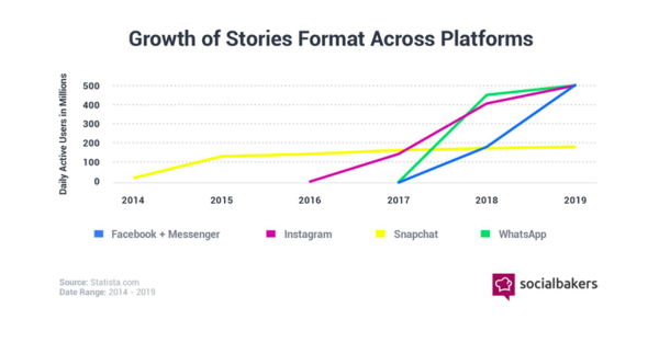 Growth of Stories Format - Credit: Socialbakers