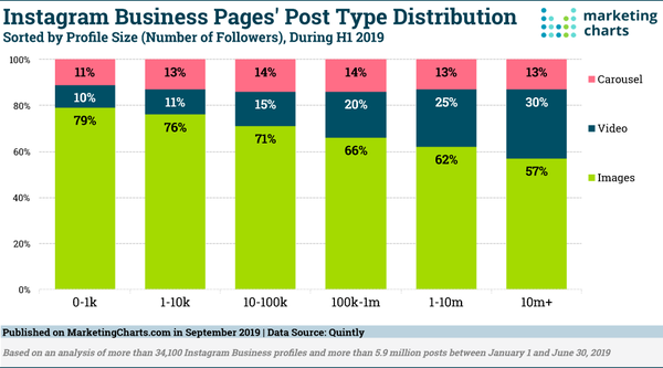 Post type distribution on Instagram Business Pages - Credit: MarketingCharts