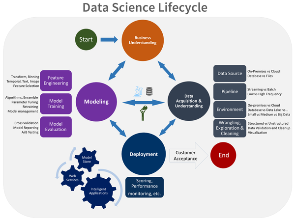Data Science Life Cycle 101