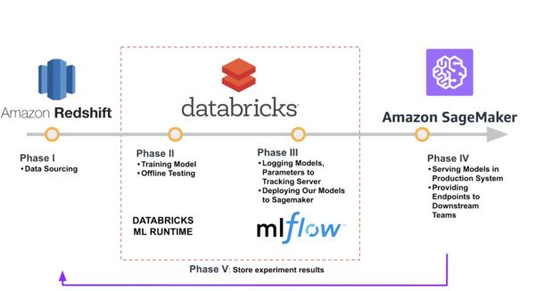 Using Databricks, MLflow, and Amazon SageMaker at Brandless