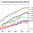 How can we STEM the tide of women graduates leaving science? | World Economic Forum