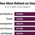 What 3.25 Billion Site Visits Tell Us About Google, Facebook, and Where Different Niches Get Their Traffic