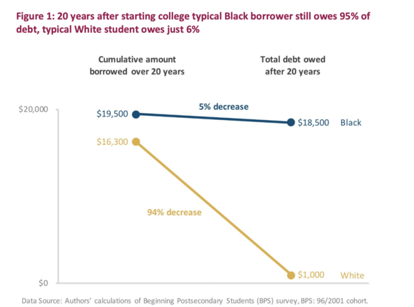 Stalling Dreams: How Student Debt is Disrupting Life Chances and Widening the Racial Wealth Gap